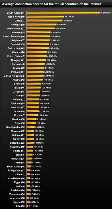 Average Connection Speeds for Top 50 Country