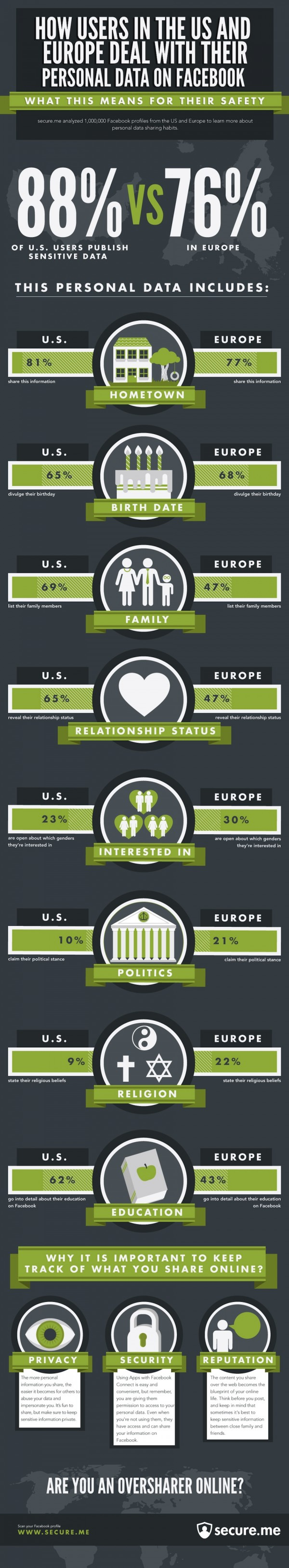 How US and Europe Facebook User Deal with Their Personal Data